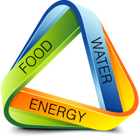 Food-Energy-Water Nexus